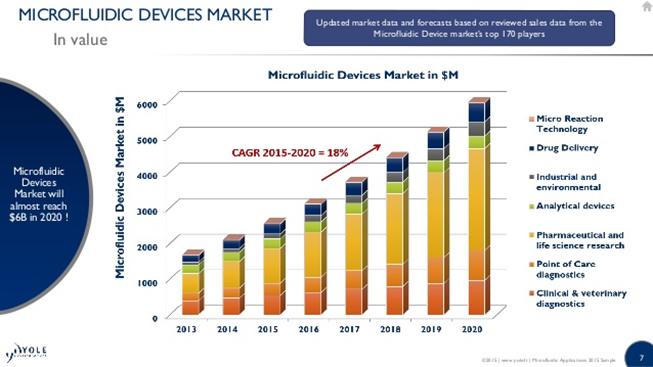 Microfluidic market trends