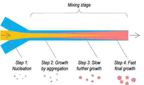 Micromixing-method-500x297