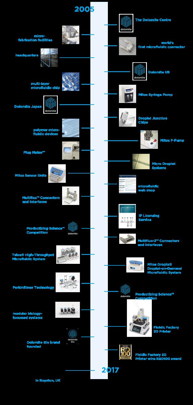 company-history-timeline-bigger-font