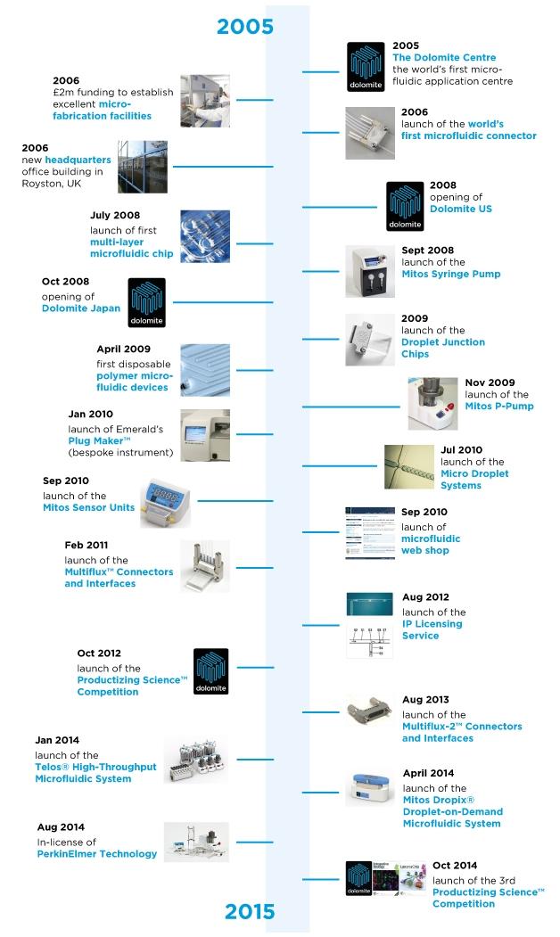 us events timeline