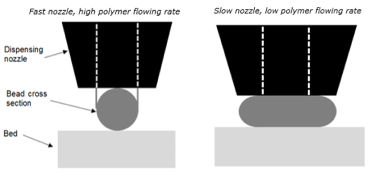 fast-and-slow-nozzle