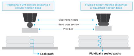 fluidic-sealing